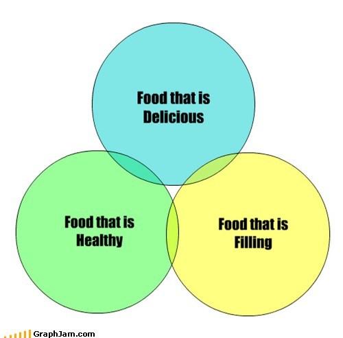 eating food money obesity venn diagram - 6283456256