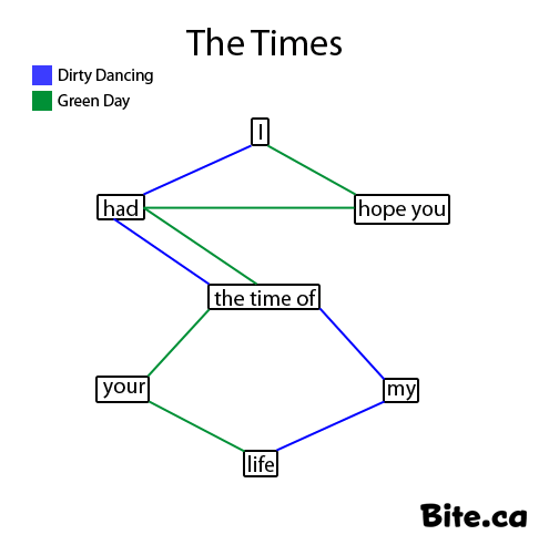 dirty dancing,flow chart,green day,Songs,times