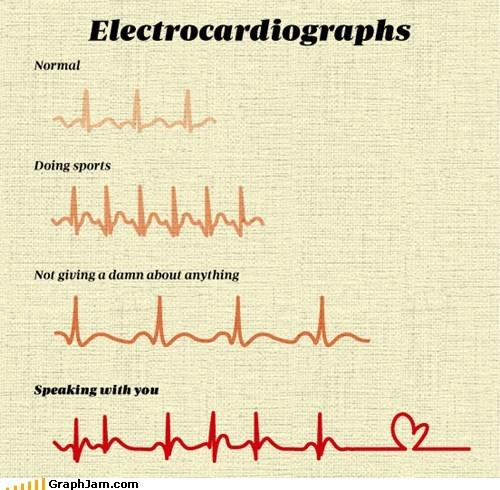 best of week,crushes,electrocardiographs,hearts,Line Graph
