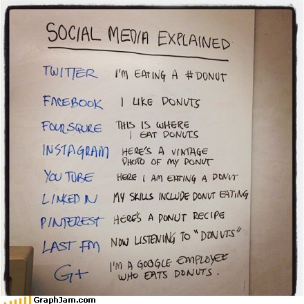 best of week,donuts,facebook,social media,twitter