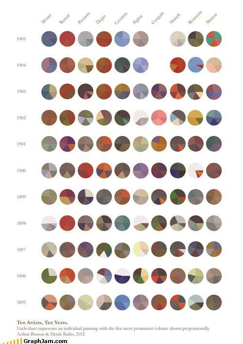 artists,favorite color,painting,Pie Chart