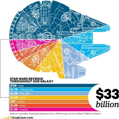 jabba money movies Pie Chart star wars - 6297220864