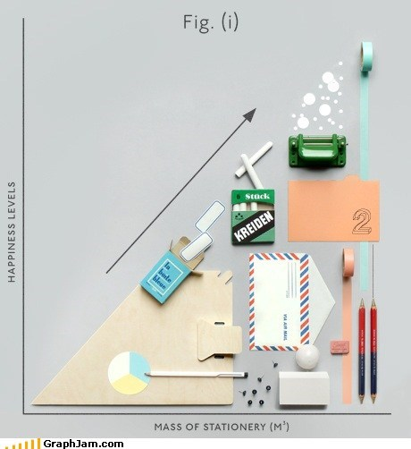 Happiness vs. Mass of Stationery