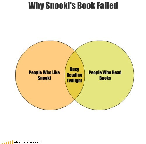 book,jersey shore,reading,snooki,twilight,venn diagram