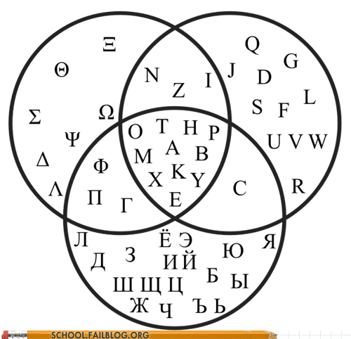 alphabets 101 class is in session greeks latin russians - 6299762944