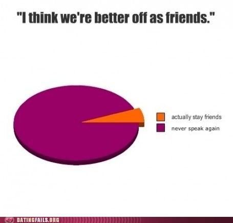 better off as friends never speak again stay friends - 6299789056