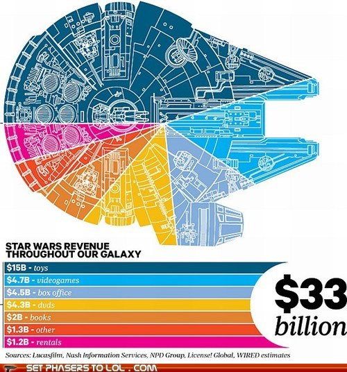 infographic,Millenium Falcon,money,movies,Pie Chart,star wars,toys,video games