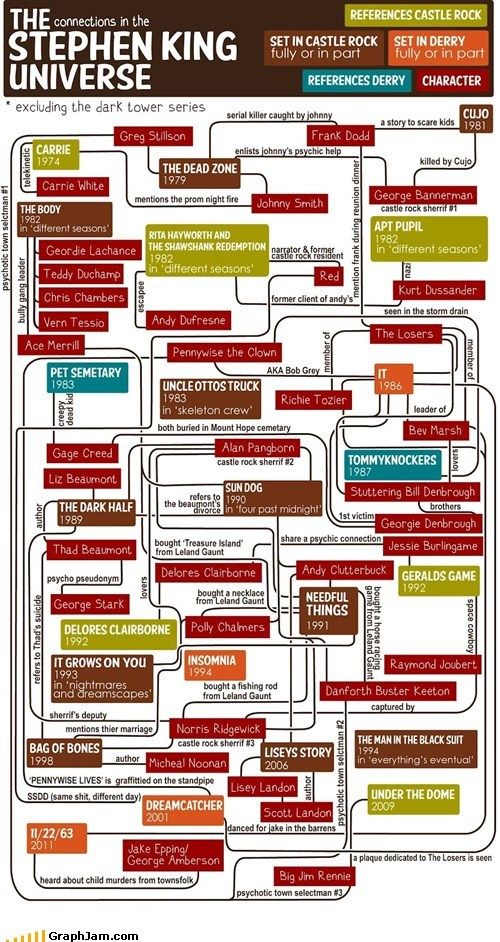 author best of week books flow chart horror stephen king universe - 6303496960