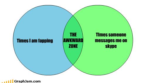 Awkward fapping skype venn diagram zone - 6304126208