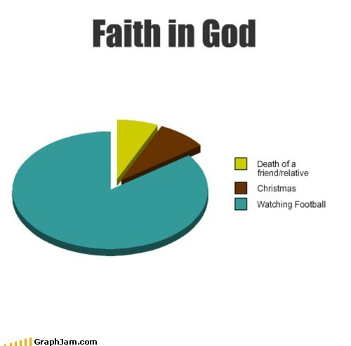 football,god,Pie Chart,praying,religion,sports