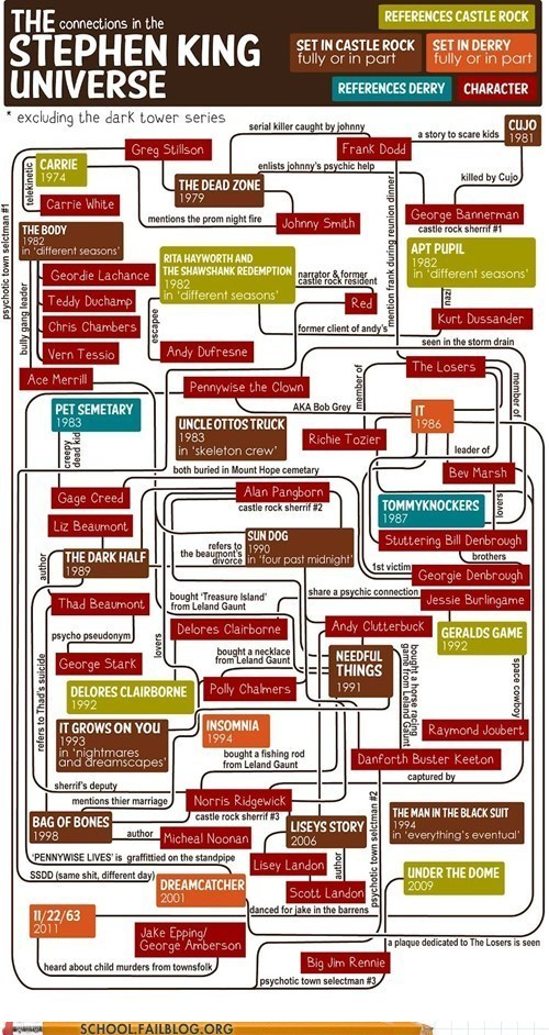 class is in session steph class is in session stephen king english lit 330 infographic - 6306973696