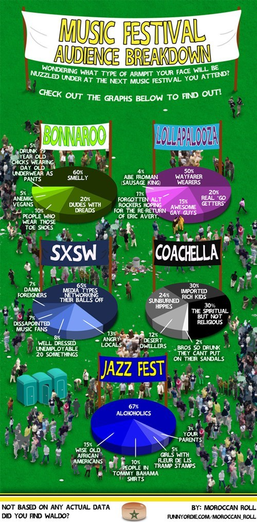 The Music Festival Breakdown