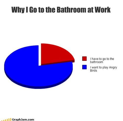 angry birds,bathroom,break time,Pie Chart,work