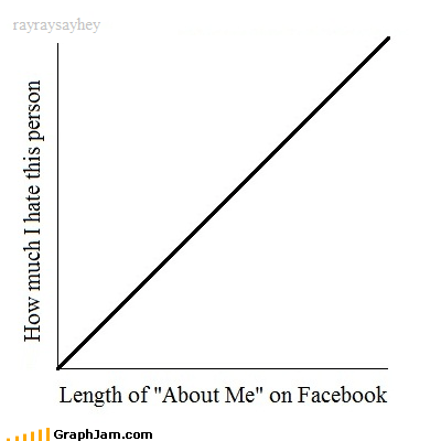 about me facebook hate Line Graph social media