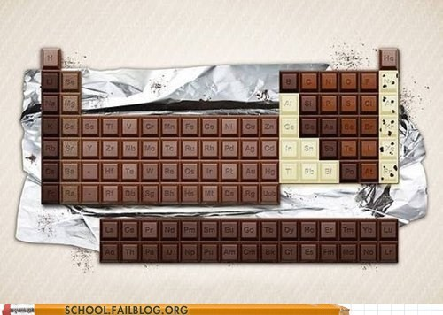 chocolate,Hall of Fame,hungry,nerdy noms,periodic table of element,periodic table of elements