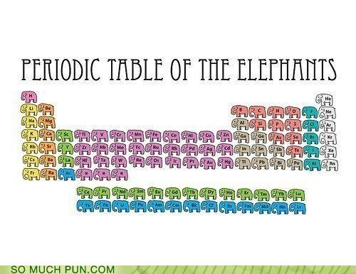 elements,elephants,Hall of Fame,literalism,periodic table,similar sounding,table