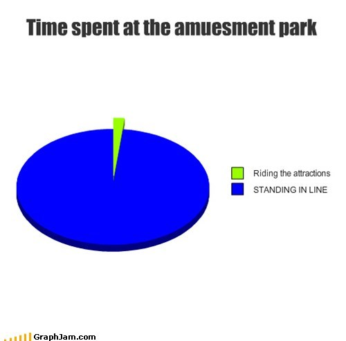 amusement park fun lines Pie Chart - 6315934464