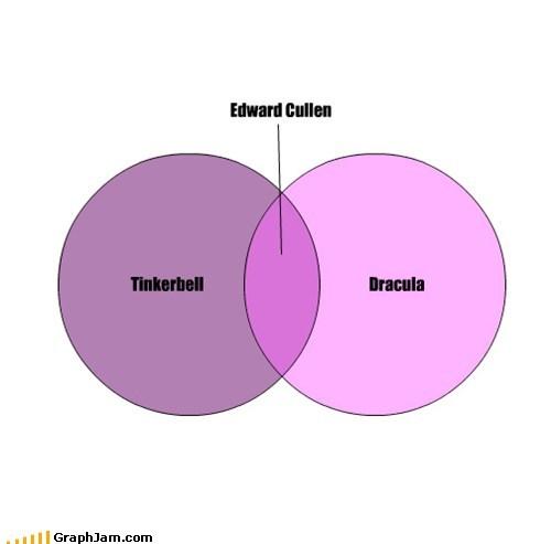 dracula,edward cullen,tinkerbell,twilight
