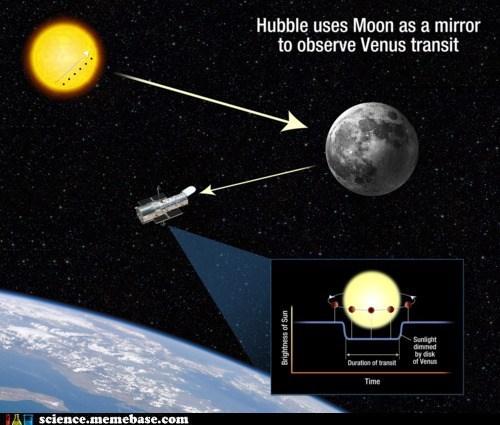 Astronomy,hubble,moon,venus