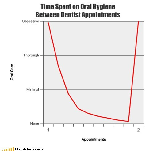 dentists flossing Line Graph oral hygiene teeth