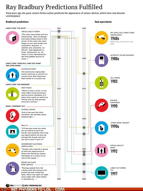 best of the week books infographic predictions ray bradbury science fiction timelines
