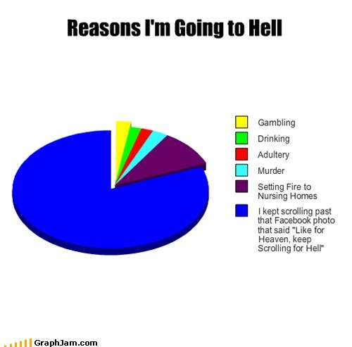 commandments,facebook,god,heaven,hell,Pie Chart,status update