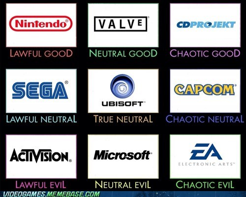 alignment,Chart,game companies,the internets,video games