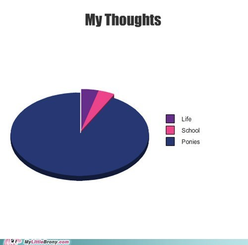 Chart graphscharts ponies thoughts twilight sparkle - 6331063040