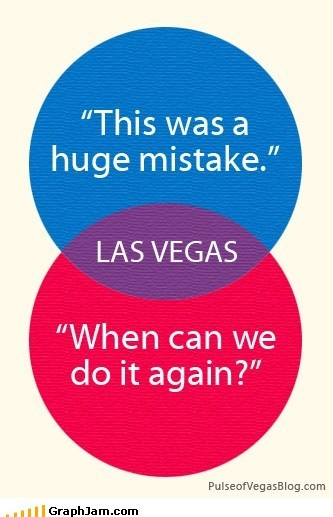 las vegas,venn diagram,what happens in vegas sta