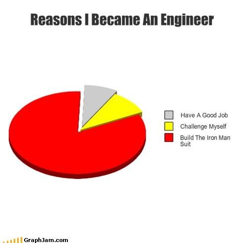 college engineer iron man major Pie Chart school - 6333178112