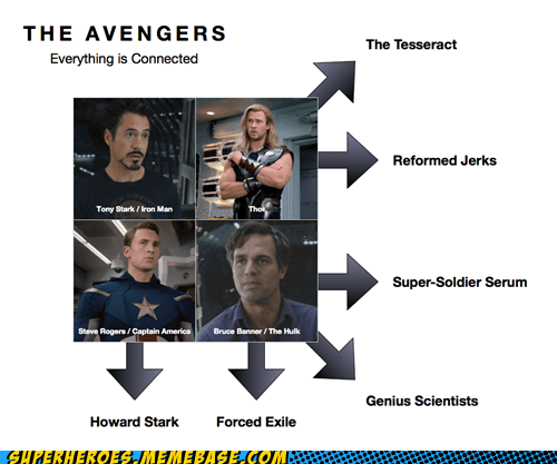 avengers captain america hawkeye hulk ironman Super-Lols Thor