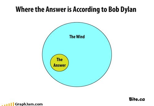blowing in the wind,bob dylan,Music,song