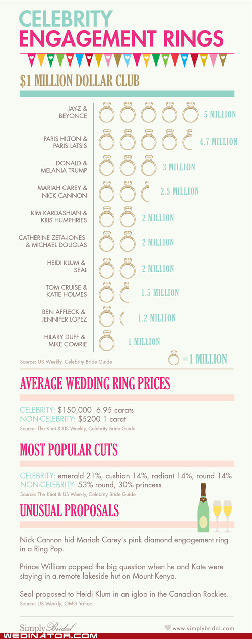 celeb engagement rings funny wedding photos infographics rings - 6336462848