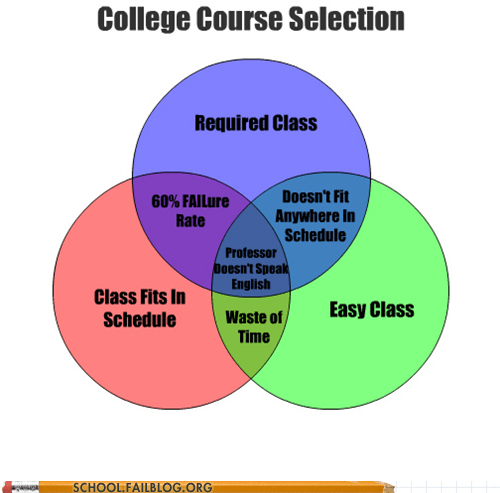 doesnt-speak-english,easy class,fits in schedule,required class,venn diagram