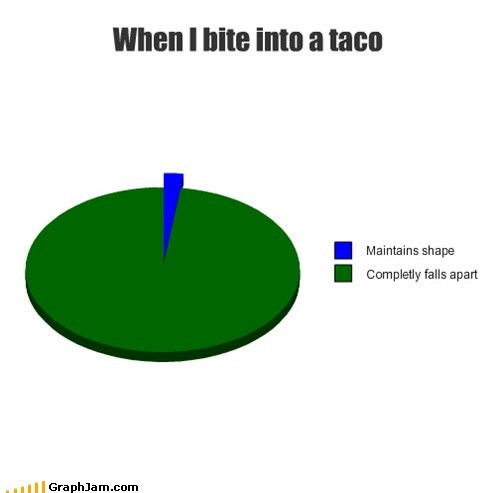 eating food messy Pie Chart tacos