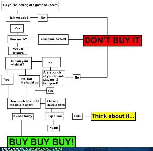 buy buy buy flowchart PC steam sale - 6345270016