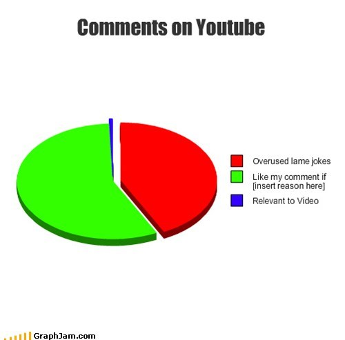 lame jokes,Pie Chart,top comments,youtube