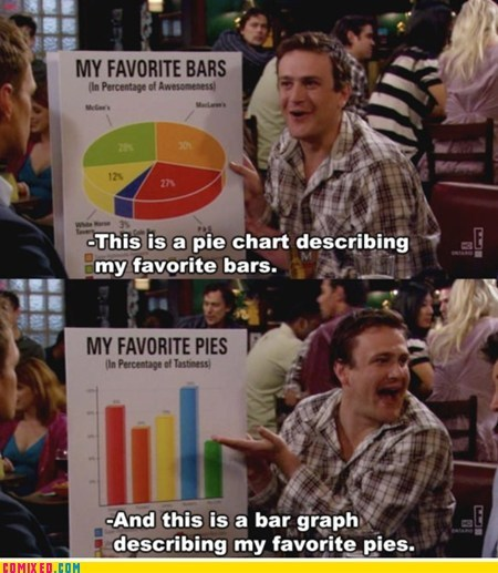 bars best of week charts graphs how i met your mother pies TV - 6345782016