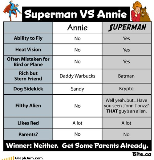 annie,batman,superheroes,superman,vs