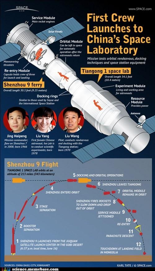 astronauts China Rocket Science shenzhou 9 - 6350093824