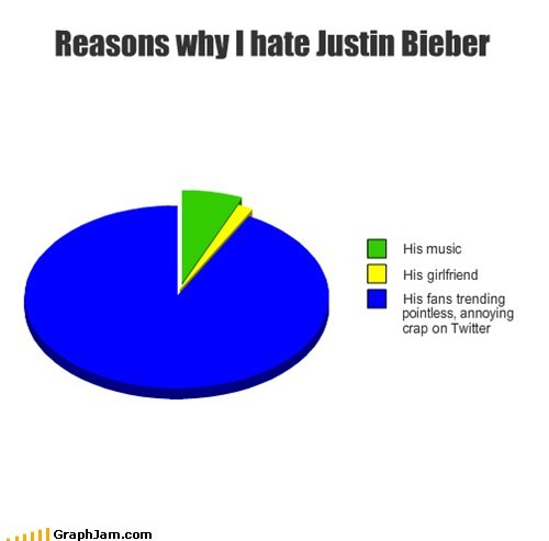 Reasons why I hate Justin Bieber