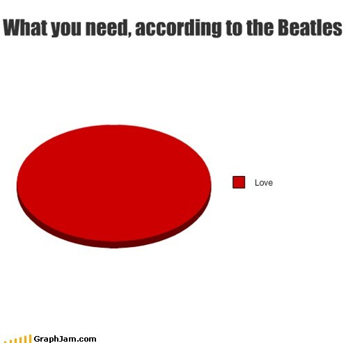 All you need is love beatles Music Pie Chart song - 6353324800