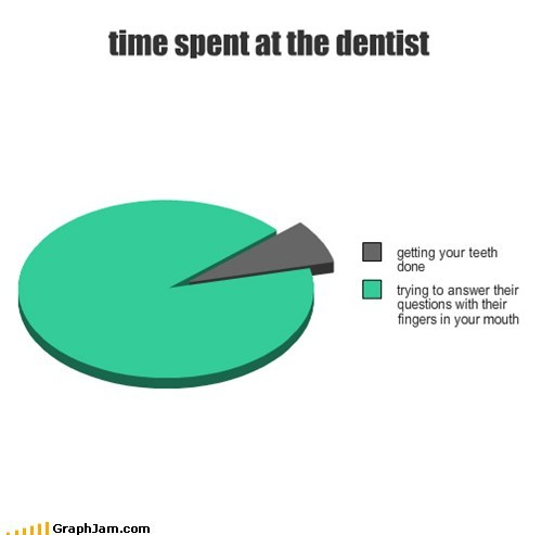 dentists-office doctors office Pie Chart questions