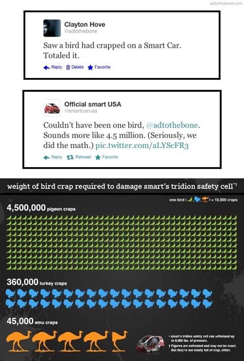 smart car,tweet