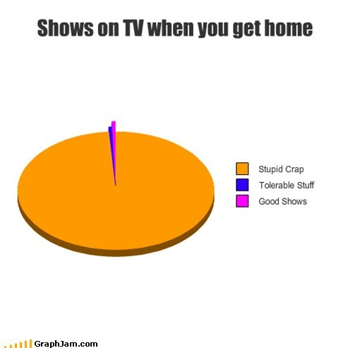 crappy,home,Pie Chart,TV