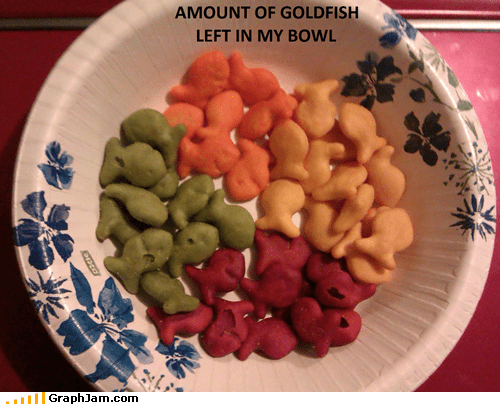 food,goldfish,Pie Chart,piechart,snacking