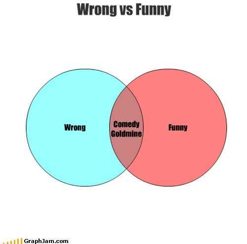 comedian comedy funny venn diagram wrong - 6357483008