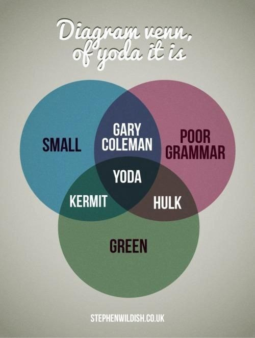 grammar,green,star wars,venn diagram,yoda