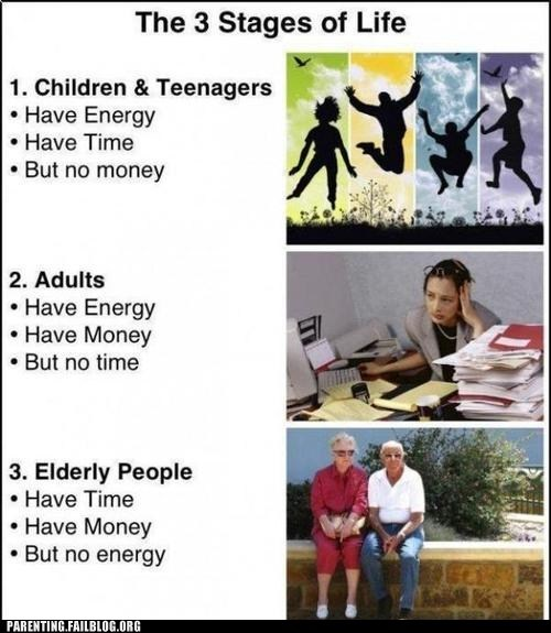 energy money stages of life time
