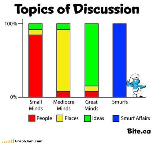 Bar Graph,discussion,minds,smartness,smurfs